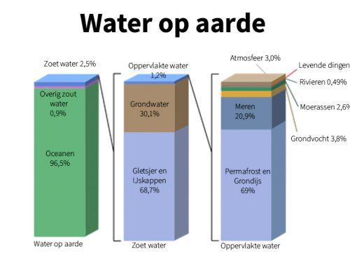 Water in de toekomst